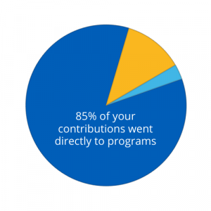85% of your contributions went directly to programs
